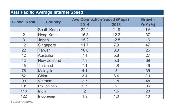 Asia pacific avg internet speed