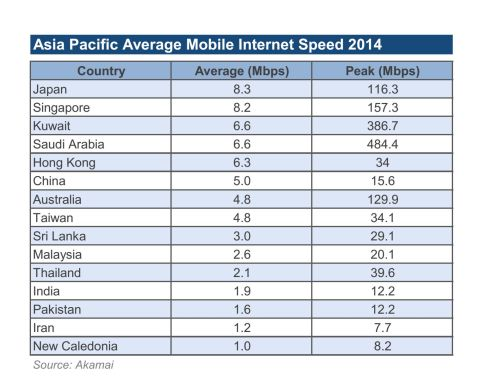 Asia pacific avg mobile internet speed 2014