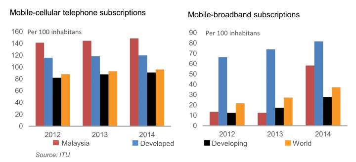 Mobile cellular and broadband subscription