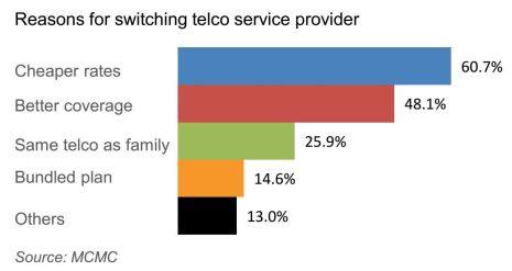 Reasons for switching telco
